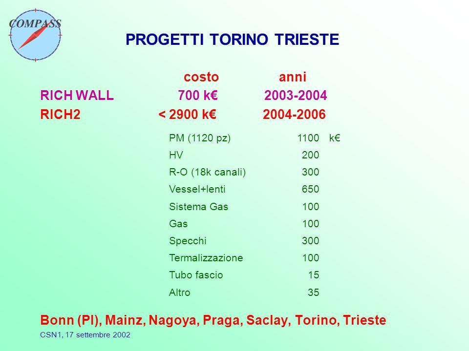 CSN1, 17 settembre 2002 PROGETTI TORINO TRIESTE costo anni RICH WALL 700 k€ 2003-2004 RICH2 < 2900 k€ 2004-2006 Bonn (PI), Mainz, Nagoya, Praga, Saclay, Torino, Trieste PM (1120 pz)1100k€k€ HV200 R-O (18k canali)300 Vessel+lenti650 Sistema Gas100 Gas100 Specchi300 Termalizzazione100 Tubo fascio15 Altro35
