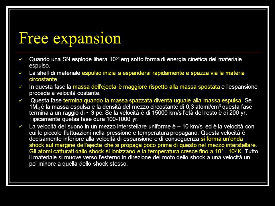 Free expansion Quando una SN esplode libera 10 51 erg sotto forma di energia cinetica del materiale espulso.