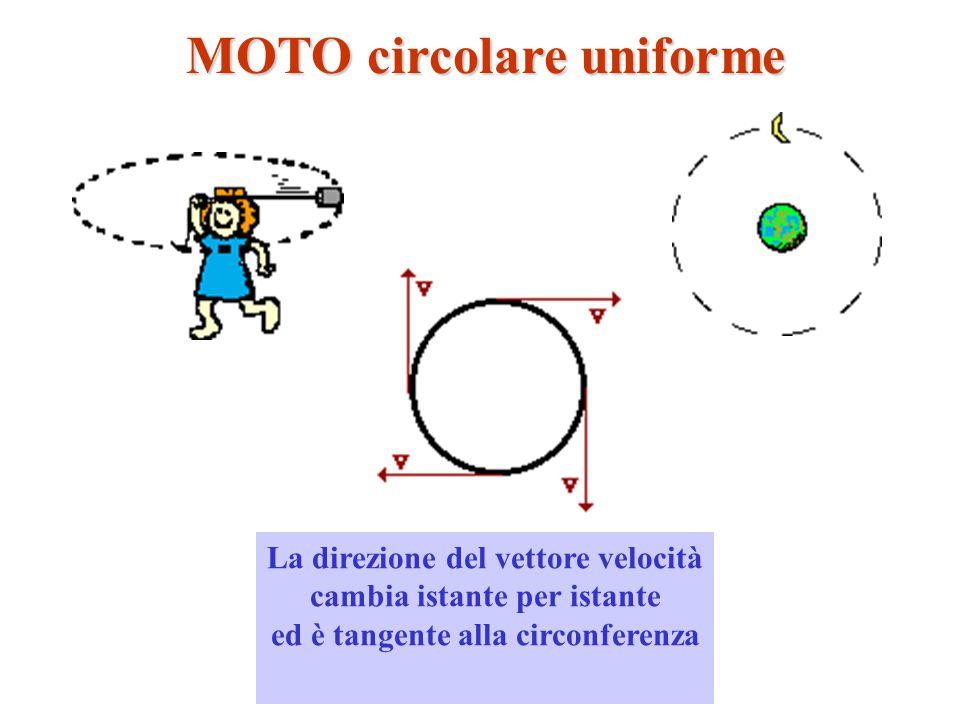 MOTO circolare uniforme La direzione del vettore velocità cambia istante per istante ed è tangente alla circonferenza