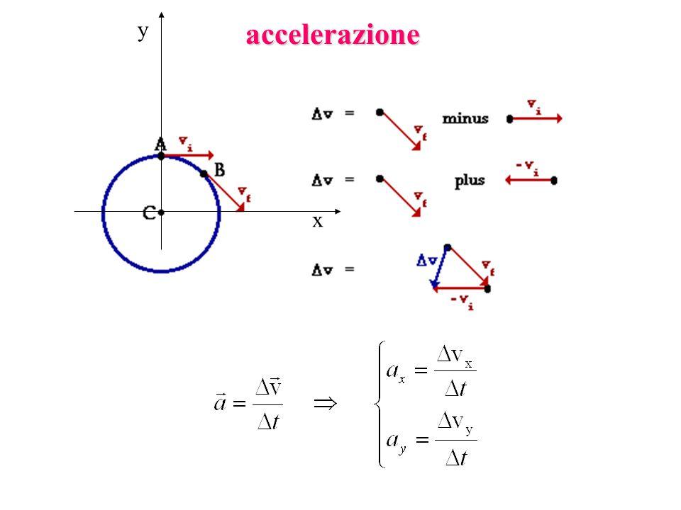 ATTRITO Coefficiente di attrito statico dinamico