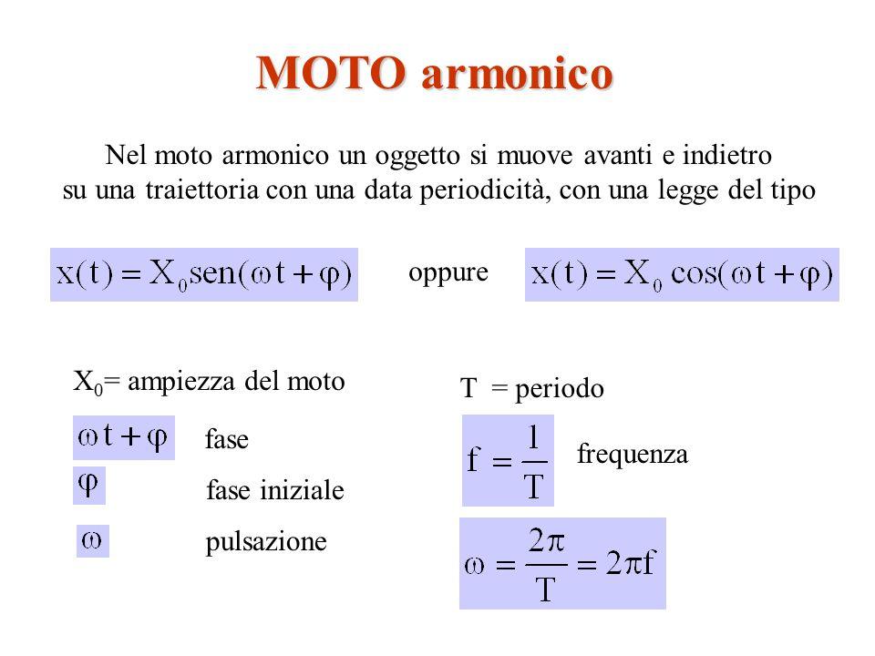 MOTO armonico Nel moto armonico un oggetto si muove avanti e indietro su una traiettoria con una data periodicità, con una legge del tipo oppure X 0 =