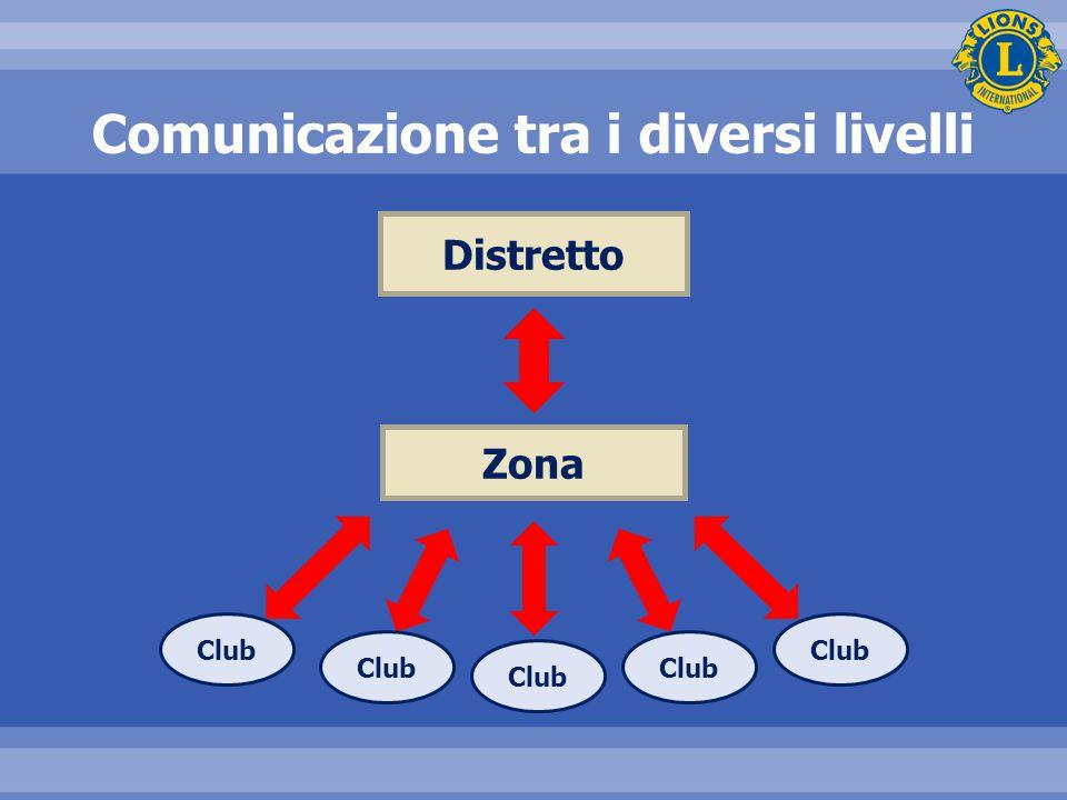 Comunicazione tra i diversi livelli Distretto Zona Club