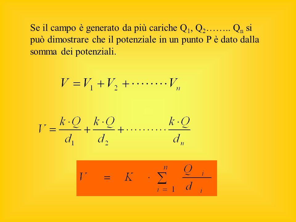 Il potenziale è direttamente proporzionale alla carica che genera il campo ed è inversamente proporzionale alla distanza del punto dalla carica.