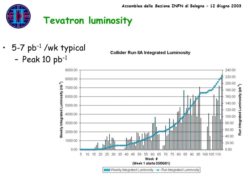 Tevatron luminosity 5-7 pb -1 /wk typical –Peak 10 pb -1 Assemblea della Sezione INFN di Bologna – 12 Giugno 2003