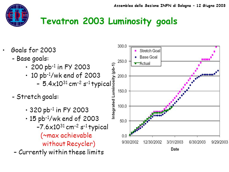 Goals for 2003 - Base goals: 200 pb -1 in FY 2003 10 pb -1 /wk end of 2003 –5.4x10 31 cm -2 s -1 typical Tevatron 2003 Luminosity goals 320 pb -1 in FY 2003 15 pb -1 /wk end of 2003 –7.6x10 31 cm -2 s -1 typical (~max achievable without Recycler) – Currently within these limits - Stretch goals: