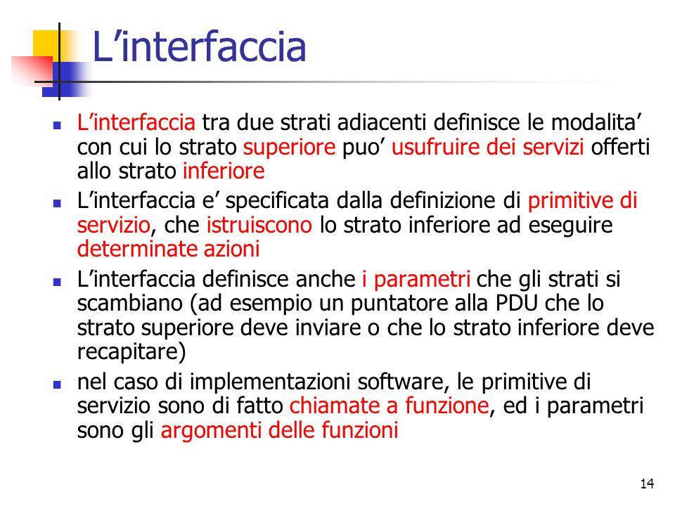 14 L'interfaccia L'interfaccia tra due strati adiacenti definisce le modalita' con cui lo strato superiore puo' usufruire dei servizi offerti allo str