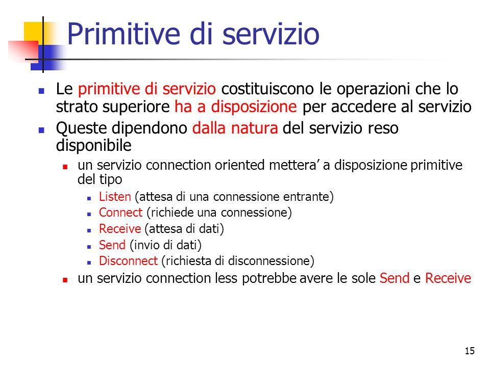 15 Primitive di servizio Le primitive di servizio costituiscono le operazioni che lo strato superiore ha a disposizione per accedere al servizio Quest