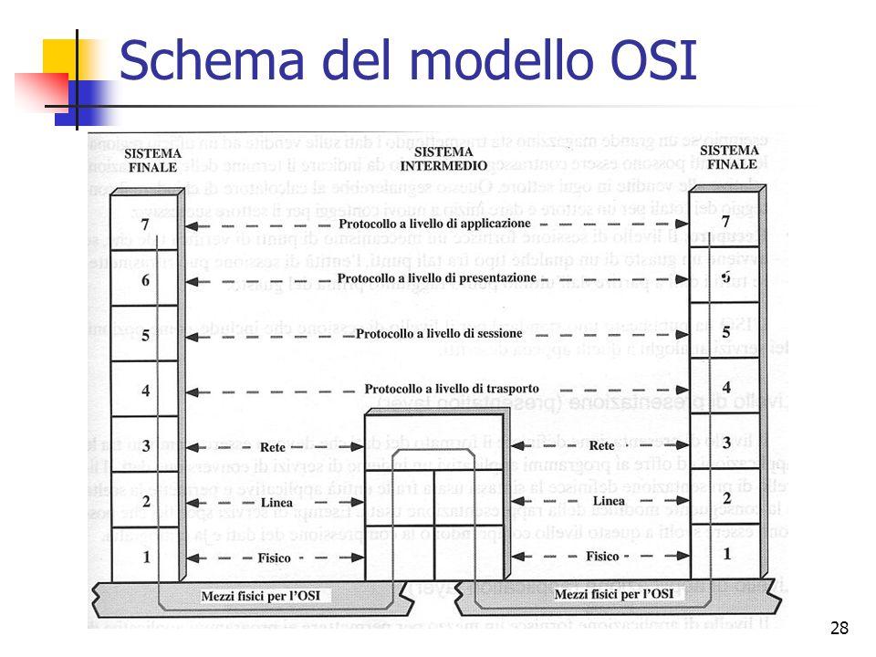 28 Schema del modello OSI