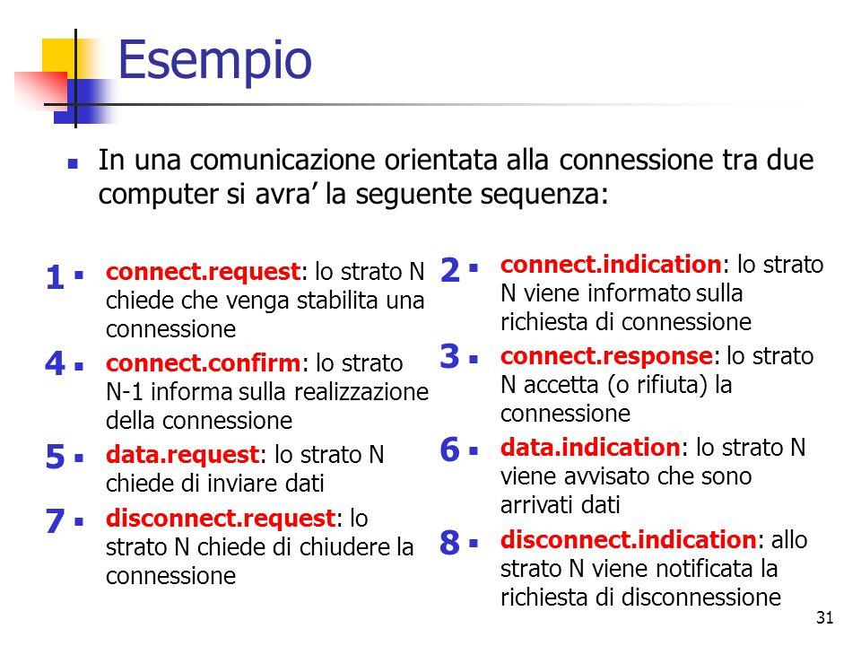 31 Esempio In una comunicazione orientata alla connessione tra due computer si avra' la seguente sequenza: connect.request: lo strato N chiede che venga stabilita una connessione connect.confirm: lo strato N-1 informa sulla realizzazione della connessione data.request: lo strato N chiede di inviare dati disconnect.request: lo strato N chiede di chiudere la connessione connect.indication: lo strato N viene informato sulla richiesta di connessione connect.response: lo strato N accetta (o rifiuta) la connessione data.indication: lo strato N viene avvisato che sono arrivati dati disconnect.indication: allo strato N viene notificata la richiesta di disconnessione 1 2 3 4 5 6 7 8