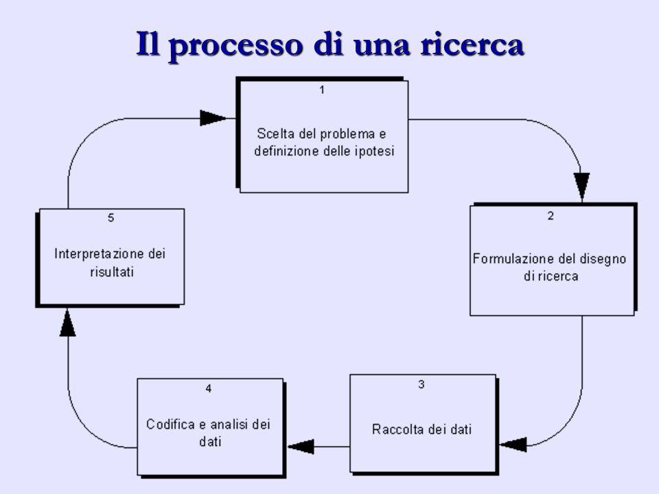 Il processo di una ricerca