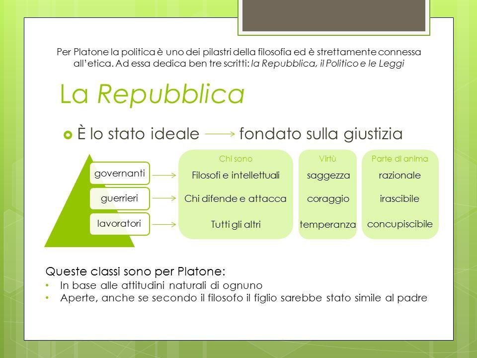 La Repubblica  È lo stato ideale fondato sulla giustizia governantiguerrierilavoratori Chi sono Filosofi e intellettuali Chi difende e attacca Tutti