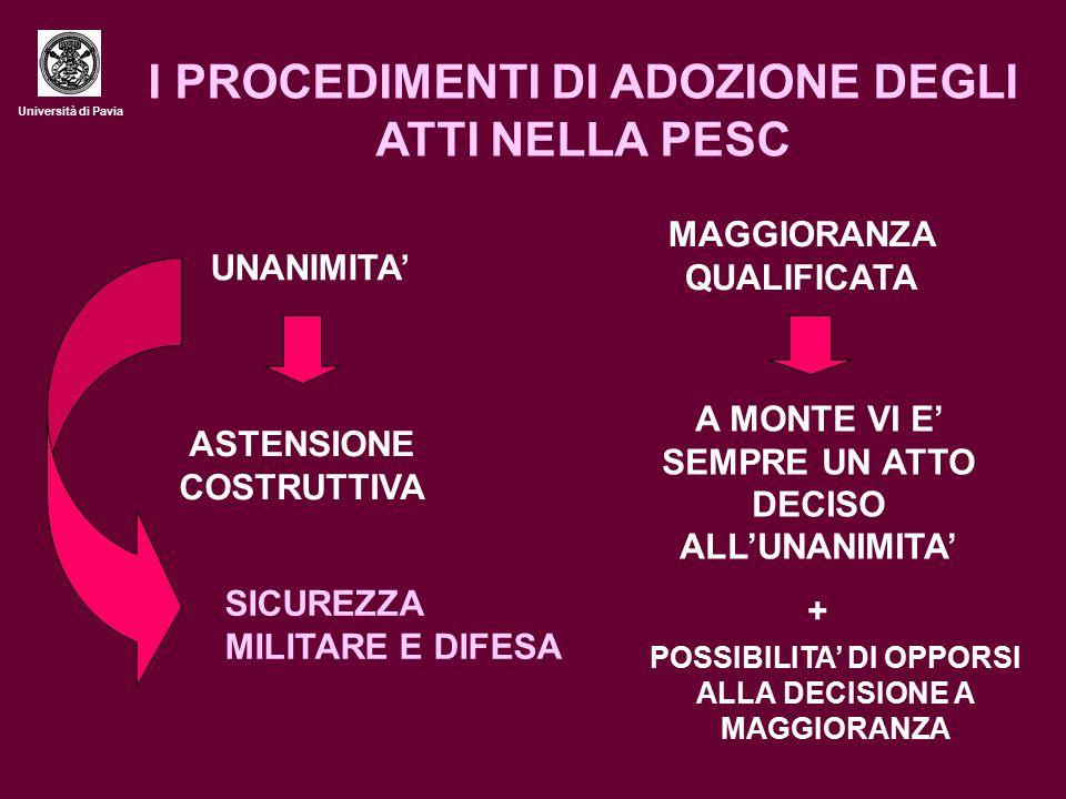 Università di Pavia I PROCEDIMENTI DI ADOZIONE DEGLI ATTI NELLA PESC UNANIMITA' ASTENSIONE COSTRUTTIVA SICUREZZA MILITARE E DIFESA MAGGIORANZA QUALIFICATA A MONTE VI E' SEMPRE UN ATTO DECISO ALL'UNANIMITA' + POSSIBILITA' DI OPPORSI ALLA DECISIONE A MAGGIORANZA