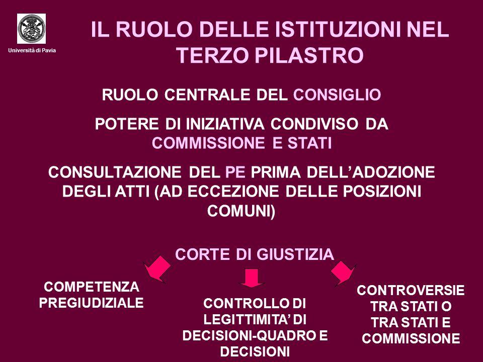 Università di Pavia IL RUOLO DELLE ISTITUZIONI NEL TERZO PILASTRO RUOLO CENTRALE DEL CONSIGLIO POTERE DI INIZIATIVA CONDIVISO DA COMMISSIONE E STATI CONSULTAZIONE DEL PE PRIMA DELL'ADOZIONE DEGLI ATTI (AD ECCEZIONE DELLE POSIZIONI COMUNI) CORTE DI GIUSTIZIA COMPETENZA PREGIUDIZIALE CONTROLLO DI LEGITTIMITA' DI DECISIONI-QUADRO E DECISIONI CONTROVERSIE TRA STATI O TRA STATI E COMMISSIONE