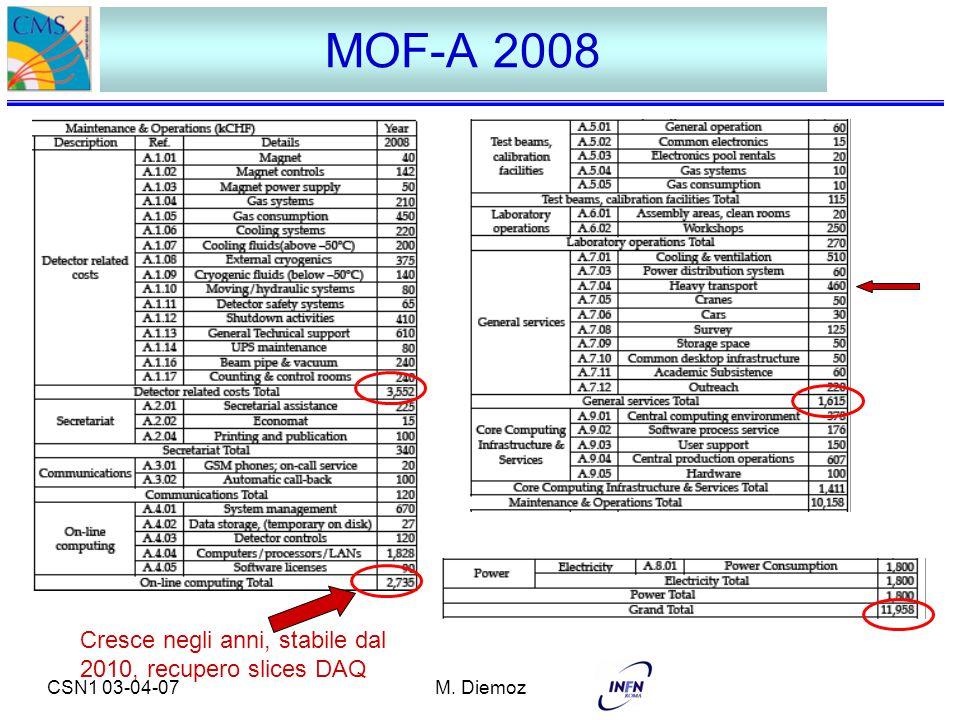 CSN1 03-04-07M. Diemoz MOF-A 2008 Cresce negli anni, stabile dal 2010, recupero slices DAQ