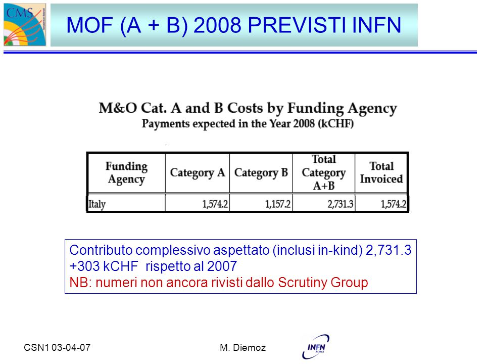 CSN1 03-04-07M. Diemoz MOF (A + B) 2008 PREVISTI INFN Contributo complessivo aspettato (inclusi in-kind) 2,731.3 +303 kCHF rispetto al 2007 NB: numeri