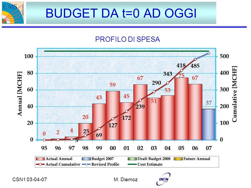 CSN1 03-04-07M. Diemoz BUDGET DA t=0 AD OGGI PROFILO DI SPESA