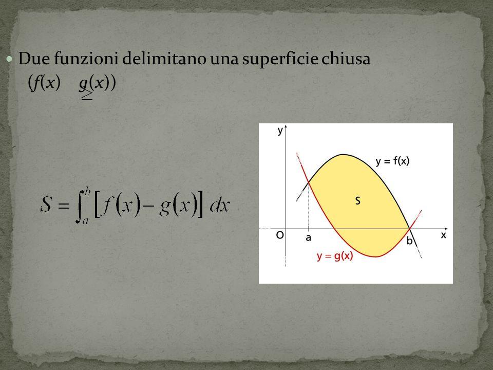 Due funzioni delimitano una superficie chiusa (f(x) g(x))