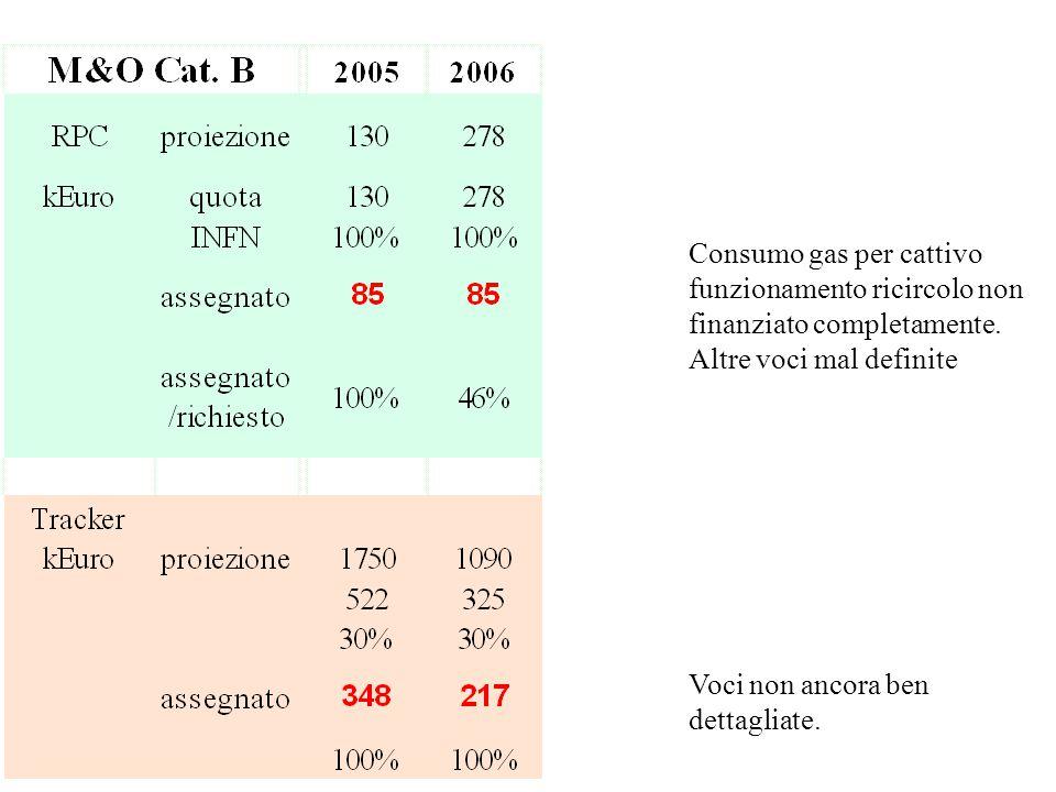Consumo gas per cattivo funzionamento ricircolo non finanziato completamente.