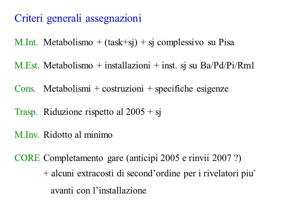 Criteri generali assegnazioni M.Int.Metabolismo + (task+sj) + sj complessivo su Pisa M.Est.Metabolismo + installazioni + inst.
