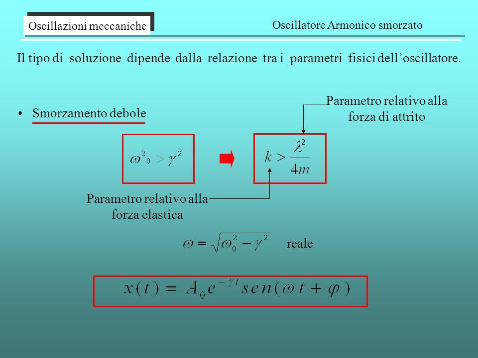 Il tipo di soluzione dipende dalla relazione tra i parametri fisici dell'oscillatore. Oscillazioni meccaniche Oscillatore Armonico smorzato reale Smor