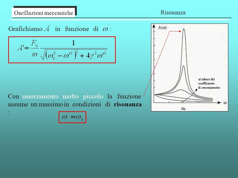 Oscillazioni meccaniche Risonanza Grafichiamo in funzione di : Con smorzamento molto piccolo la funzione assume un massimo in condizioni di risonanza