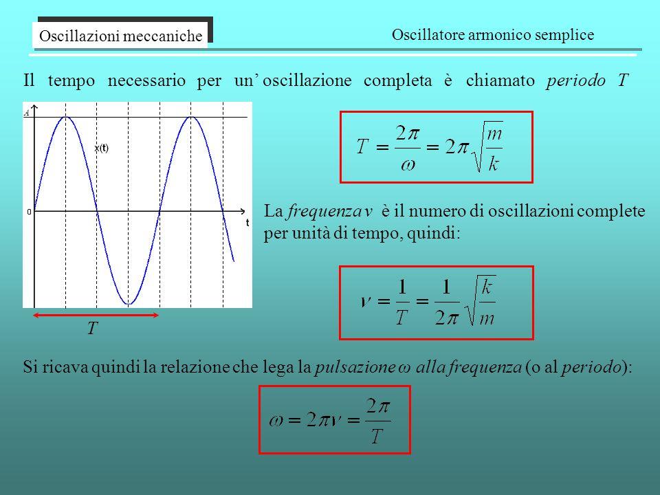 Il tempo necessario per un' oscillazione completa è chiamato periodo T Oscillazioni meccaniche Oscillatore armonico semplice A T La frequenza ν è il numero di oscillazioni complete per unità di tempo, quindi: Si ricava quindi la relazione che lega la pulsazione ω alla frequenza (o al periodo):