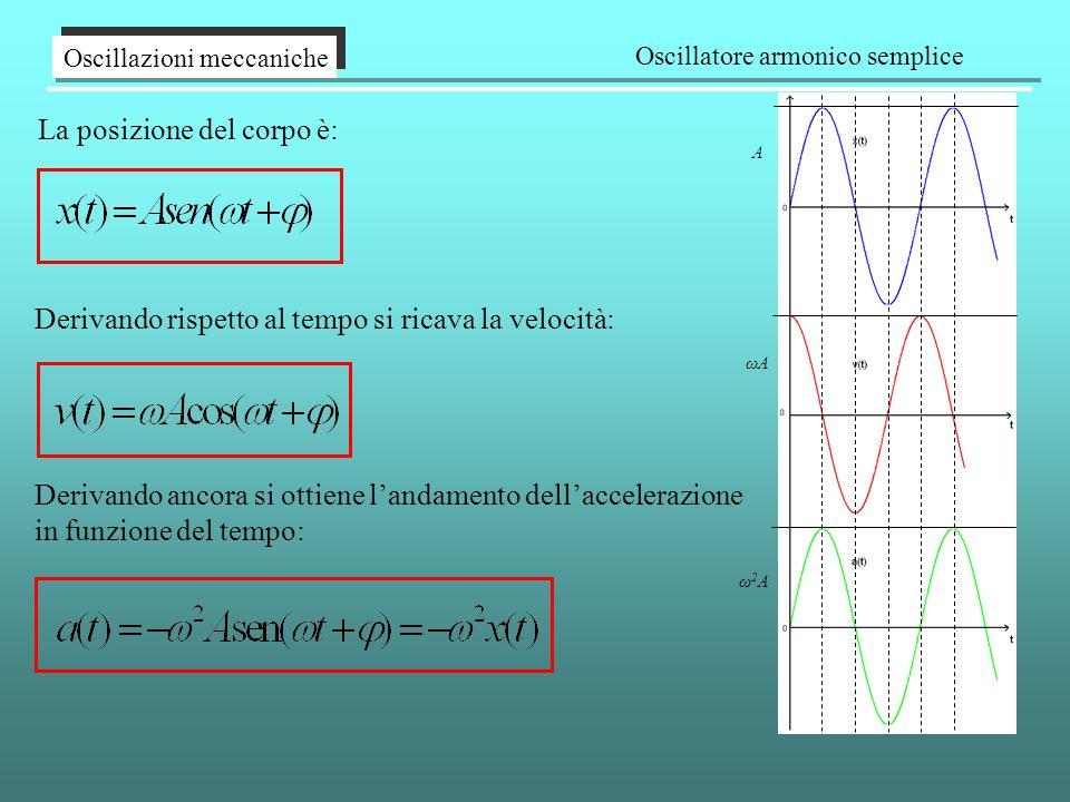 La posizione del corpo è: Oscillazioni meccaniche Oscillatore armonico semplice Derivando rispetto al tempo si ricava la velocità: Derivando ancora si ottiene l'andamento dell'accelerazione in funzione del tempo: A ωAωA ω2Aω2A
