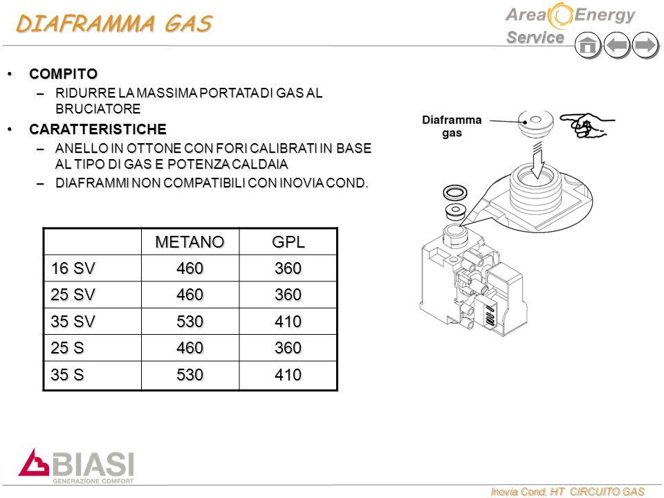 Inovia Cond. HT CIRCUITO GAS Service DIAFRAMMA GAS COMPITOCOMPITO –RIDURRE LA MASSIMA PORTATA DI GAS AL BRUCIATORE CARATTERISTICHECARATTERISTICHE –ANE