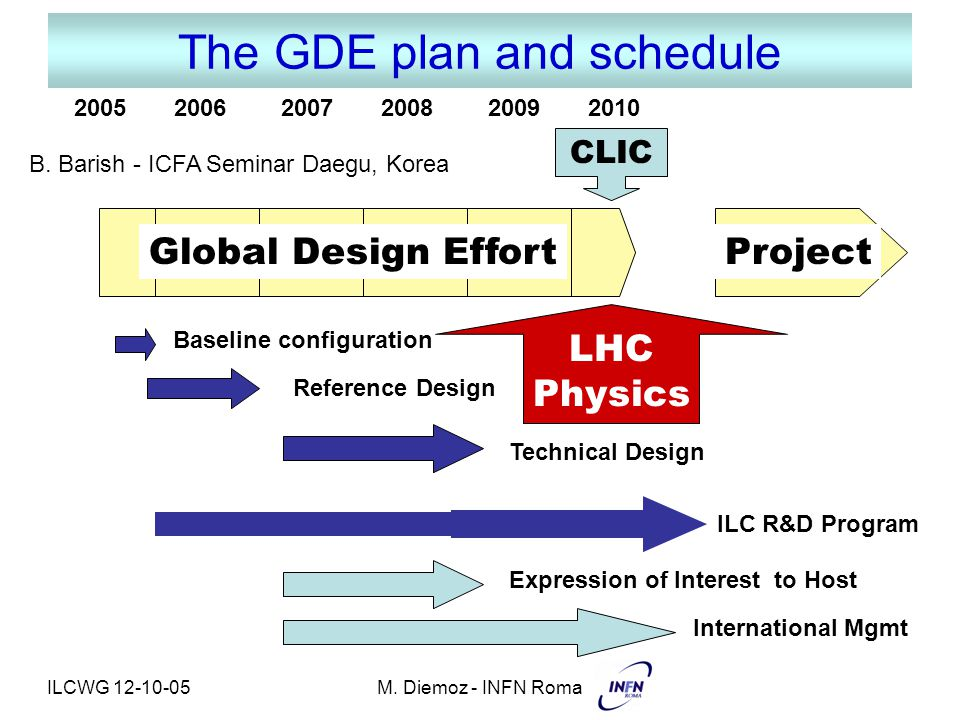 ILCWG 12-10-05M. Diemoz - INFN Roma The GDE plan and schedule 2005 2006 2007 2008 2009 2010 Global Design EffortProject Baseline configuration Referen