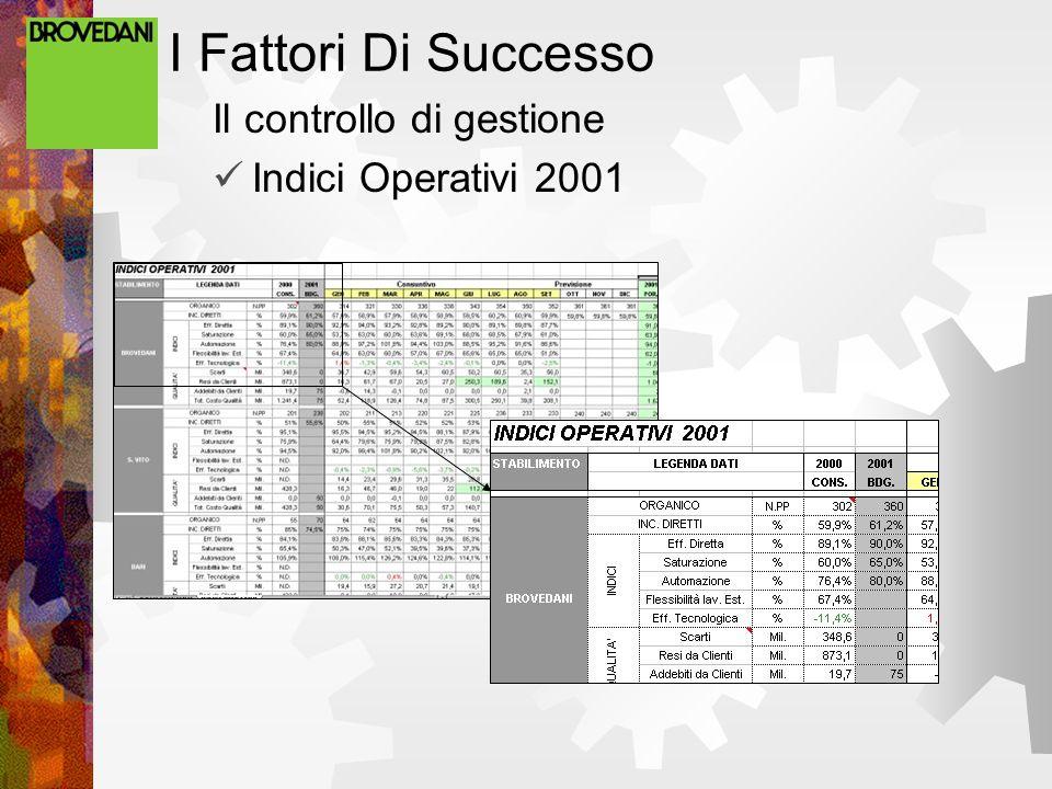 I Fattori Di Successo Il controllo di gestione Indici Operativi 2001