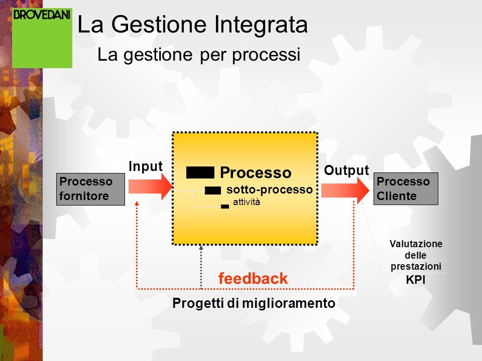 La Gestione Integrata La gestione per processi Input Valutazione delle prestazioni KPI Processo sotto-processo attività feedback Progetti di miglioram