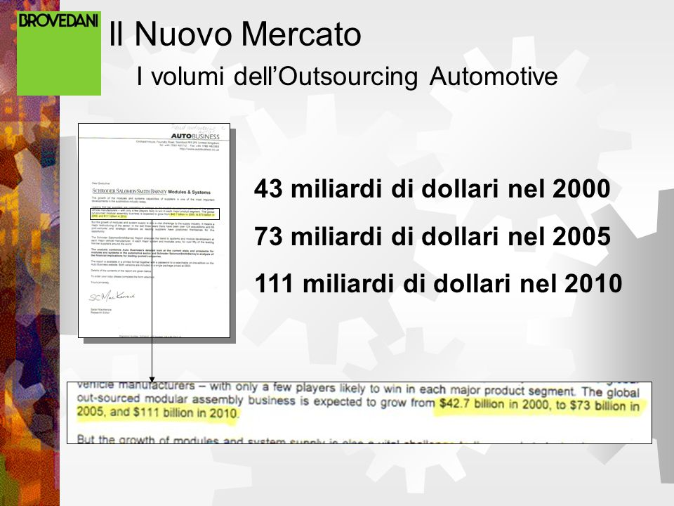 Il Nuovo Mercato I volumi dell'Outsourcing Automotive 43 miliardi di dollari nel 2000 73 miliardi di dollari nel 2005 111 miliardi di dollari nel 2010