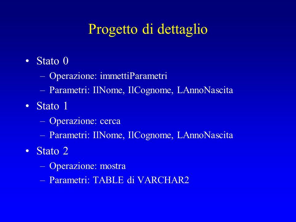 Progetto di dettaglio Stato 0 –Operazione: immettiParametri –Parametri: IlNome, IlCognome, LAnnoNascita Stato 1 –Operazione: cerca –Parametri: IlNome, IlCognome, LAnnoNascita Stato 2 –Operazione: mostra –Parametri: TABLE di VARCHAR2
