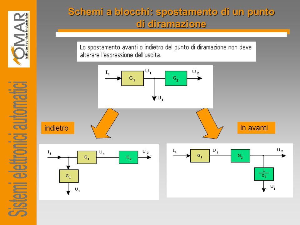 Schemi a blocchi: spostamento di un punto di diramazione indietro in avanti