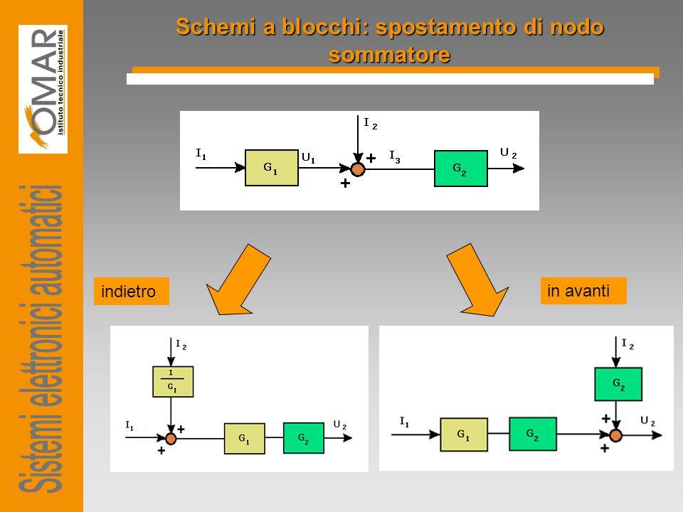 Schemi a blocchi: spostamento di nodo sommatore indietro in avanti