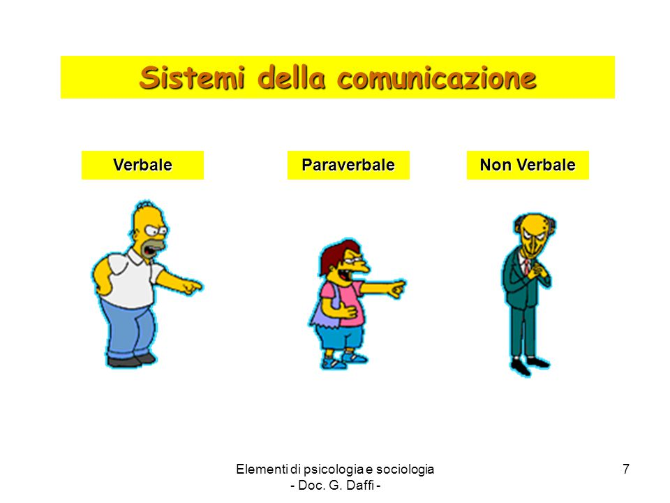 Elementi di psicologia e sociologia - Doc. G. Daffi - 7 Sistemi della comunicazione VerbaleParaverbale Non Verbale