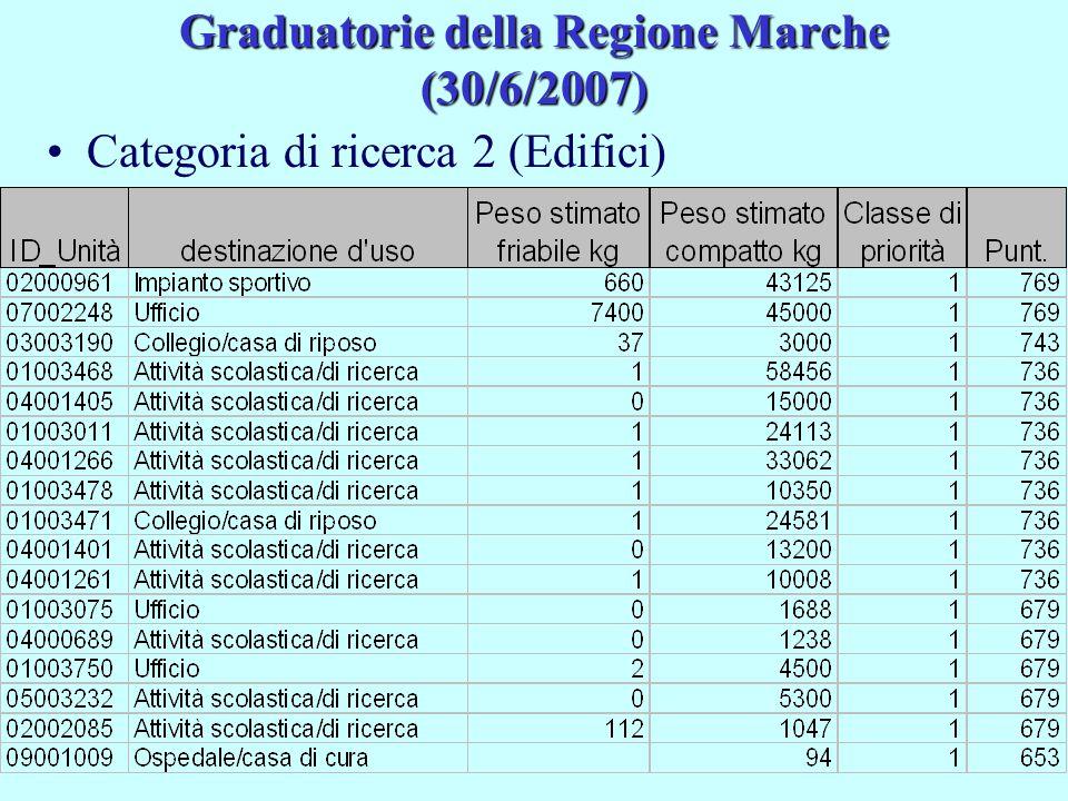 Graduatorie della Regione Marche (30/6/2007) Categoria di ricerca 2 (Edifici)