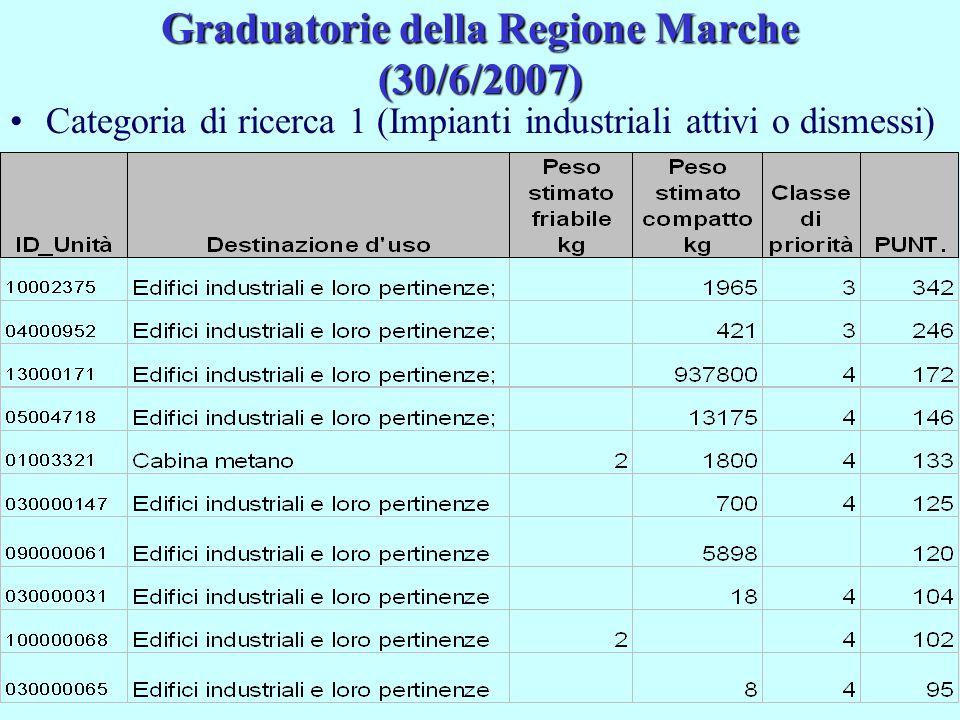 Graduatorie della Regione Marche (30/6/2007) Categoria di ricerca 1 (Impianti industriali attivi o dismessi)