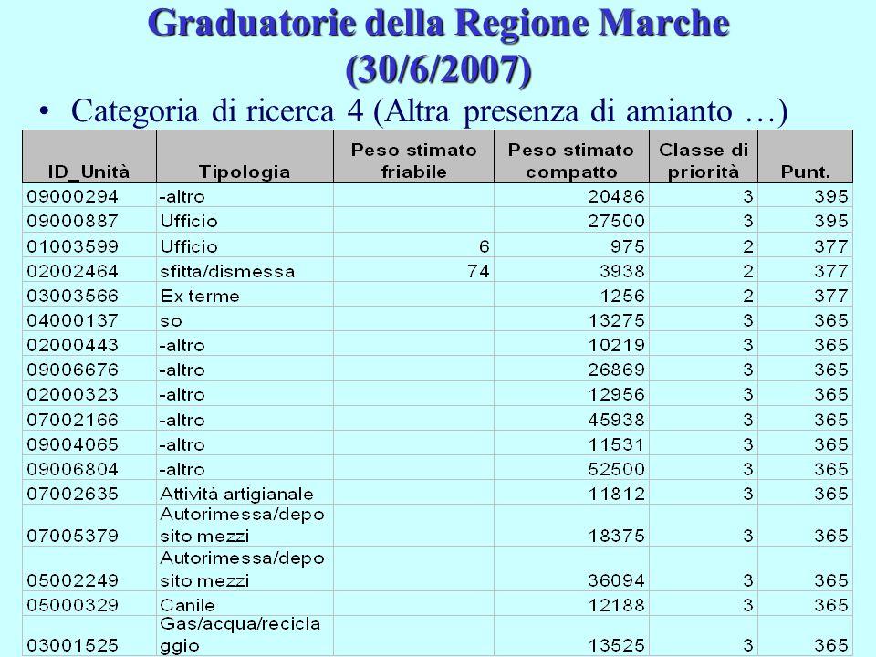 Graduatorie della Regione Marche (30/6/2007) Categoria di ricerca 4 (Altra presenza di amianto …)