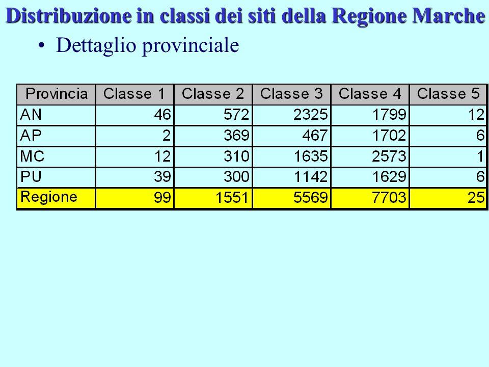Distribuzione in classi dei siti della Regione Marche Dettaglio provinciale
