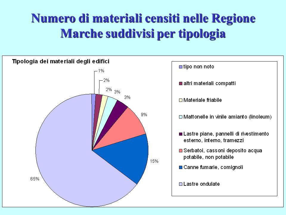 Numero di materiali censiti nelle Regione Marche suddivisi per tipologia
