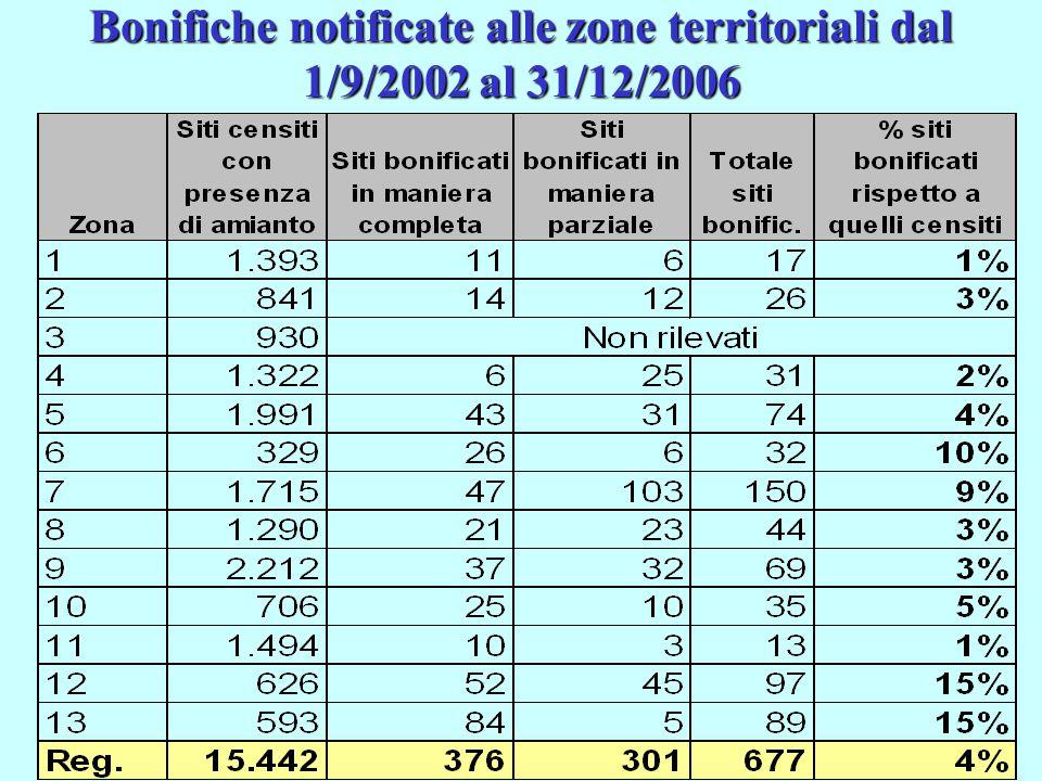 Bonifiche notificate alle zone territoriali dal 1/9/2002 al 31/12/2006