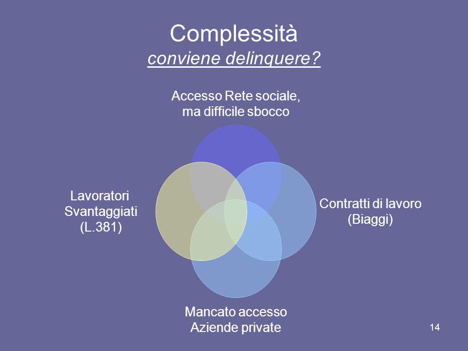 14 Complessità conviene delinquere? Accesso Rete sociale, ma difficile sbocco Contratti di lavoro (Biaggi) Mancato accesso Aziende private Lavoratori