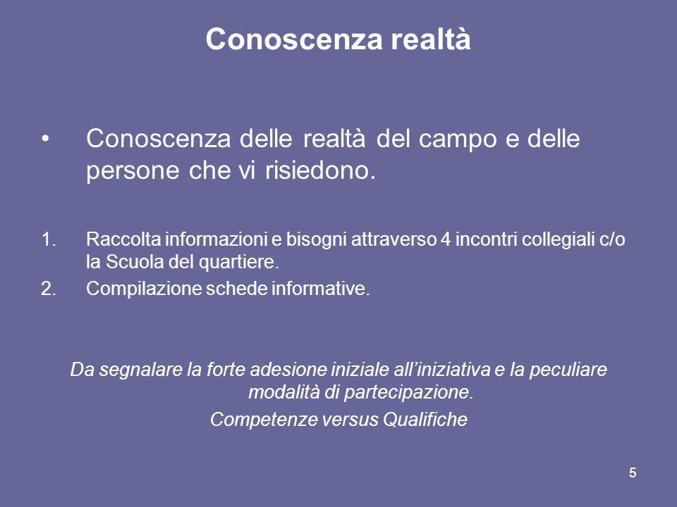 5 Conoscenza realtà Conoscenza delle realtà del campo e delle persone che vi risiedono. 1.Raccolta informazioni e bisogni attraverso 4 incontri colleg