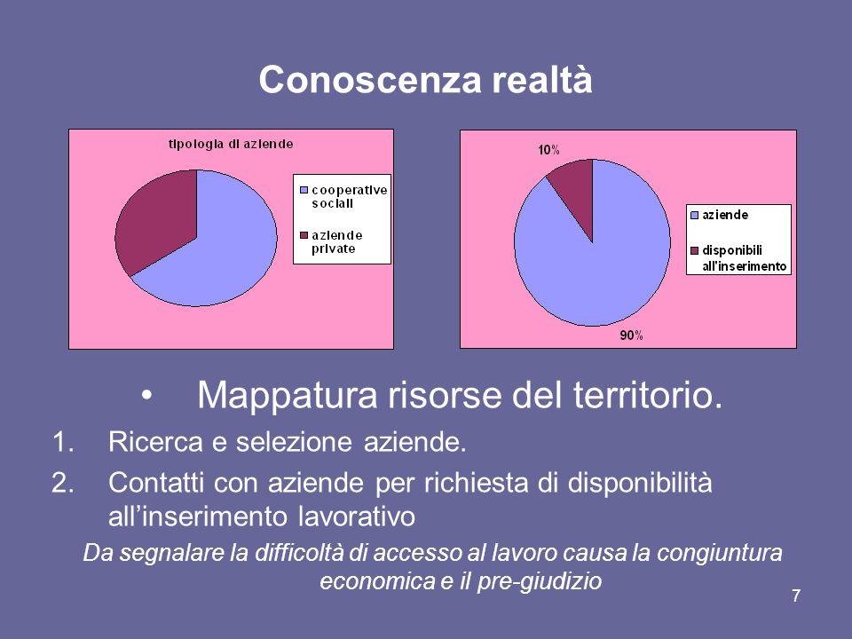 7 Conoscenza realtà Mappatura risorse del territorio. 1.Ricerca e selezione aziende. 2.Contatti con aziende per richiesta di disponibilità all'inserim