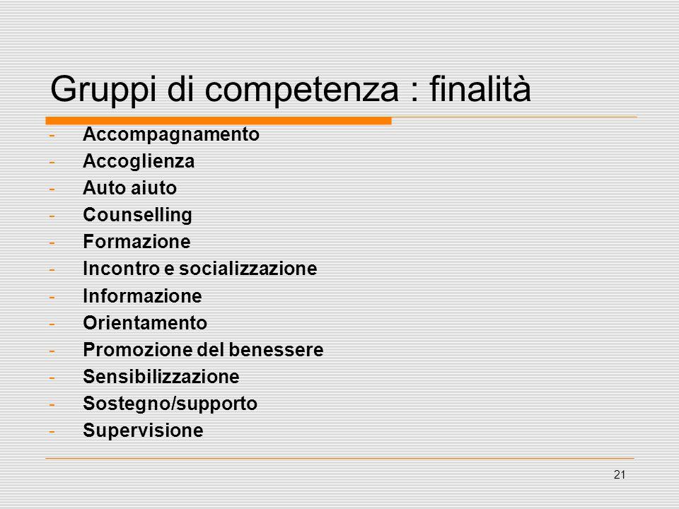 21 Gruppi di competenza : finalità -Accompagnamento -Accoglienza -Auto aiuto -Counselling -Formazione -Incontro e socializzazione -Informazione -Orien