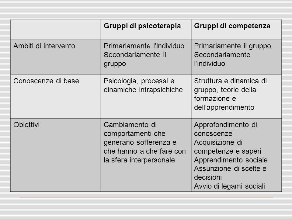 Gruppi di psicoterapiaGruppi di competenza Ambiti di interventoPrimariamente l'individuo Secondariamente il gruppo Primariamente il gruppo Secondariam