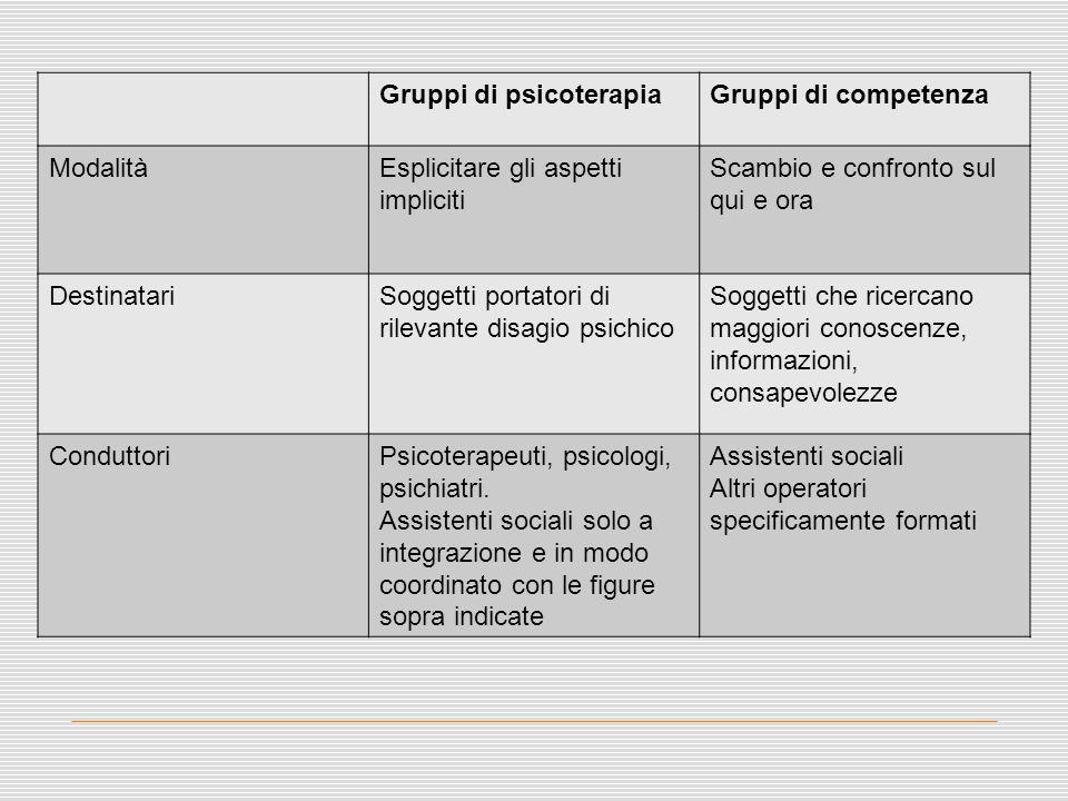 Gruppi di psicoterapiaGruppi di competenza ModalitàEsplicitare gli aspetti impliciti Scambio e confronto sul qui e ora DestinatariSoggetti portatori d