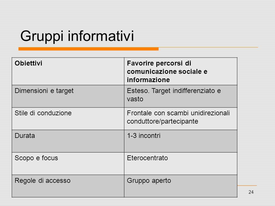 24 Gruppi informativi ObiettiviFavorire percorsi di comunicazione sociale e informazione Dimensioni e targetEsteso. Target indifferenziato e vasto Sti