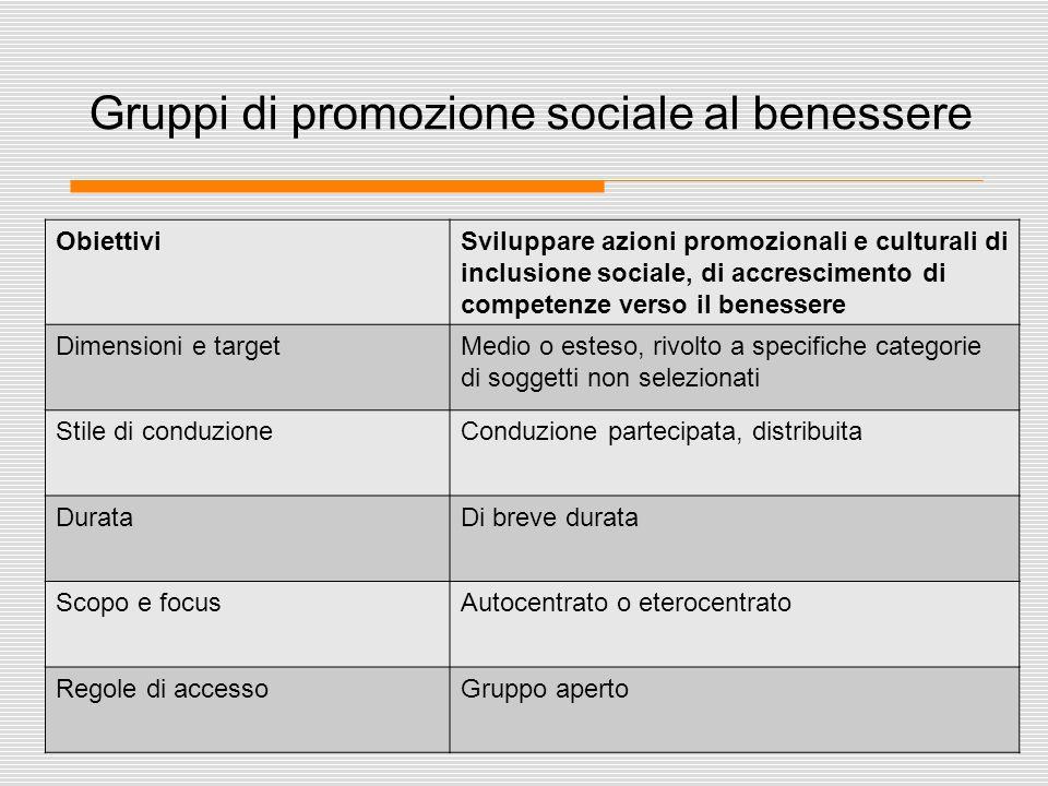 27 Gruppi di promozione sociale al benessere ObiettiviSviluppare azioni promozionali e culturali di inclusione sociale, di accrescimento di competenze